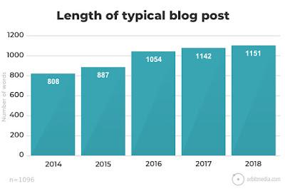 Qué extensión debe tener un artículo para blog