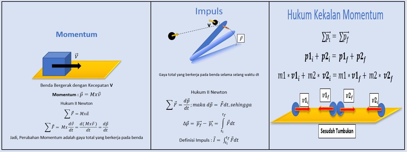 Kumpulan Soal Dan Pembahasan Soal Ujian Nasional Un Fisika Sma Part 1 Impuls Dan Momentum