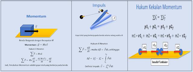 Konsep dan penurunan rumus Impuls dan Momentum
