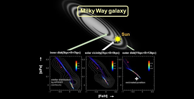 Model prediction for three different regions of the Milky Way (Credit: M. Noguchi, courtesy of Nature). Contours are from observations by APOGEE (Credit: M. Haywood et al. A&A, 589, 66 (2016), reproduced with permission © ESO).