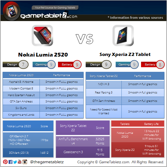 Nokia Lumia 2520 vs Sony Xperia Z2 Tablet benchmarks and gaming performance
