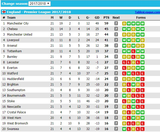 Epl table at the last games of 2017 news proof epl2btable stopboris Choice Image