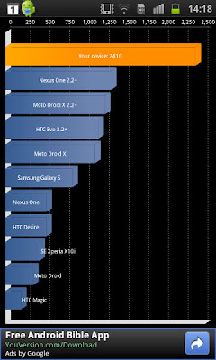 gsmarena_013 Benchmark / Teste Comparativo - Atrix vs Galaxy S2 vs XperiaPlay vs Optimus 2X