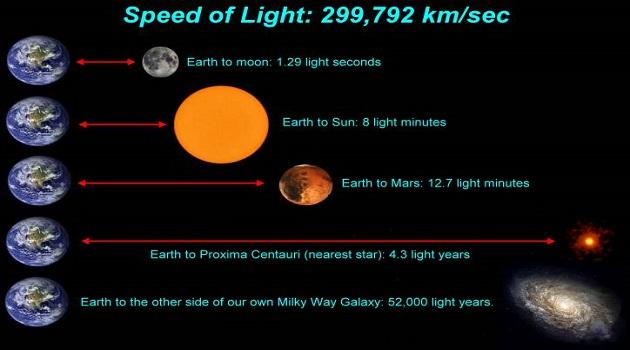ஒளி ஆண்டு என்றால் என்ன? | What is light year?