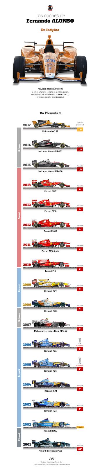 Coches de Fernando Alonso en la Formula 1 F1 IndyCar Fernando Alonso cars in the Formula 1 F1 IndyCar