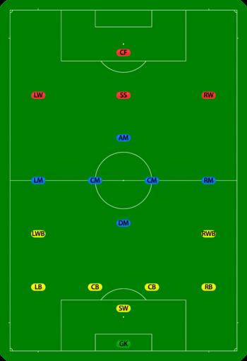 Posisi Offside : posisi, offside, Inilah, Posisi, Striker, Sepakbola, Modern, Kuatrik