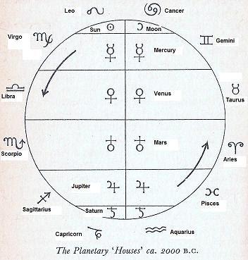BODY ELECTRIC: Kundalini Awakening (via Uranus in Taurus) with Sherene Vismaya - May 3rd, 7-9pm