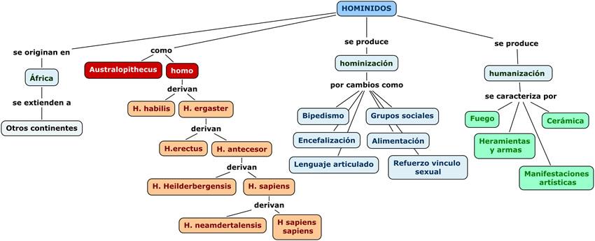 teoria sintetica de la evolucion neodarwinismo yahoo dating