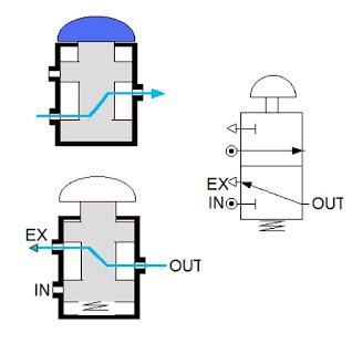 3 way valve paths