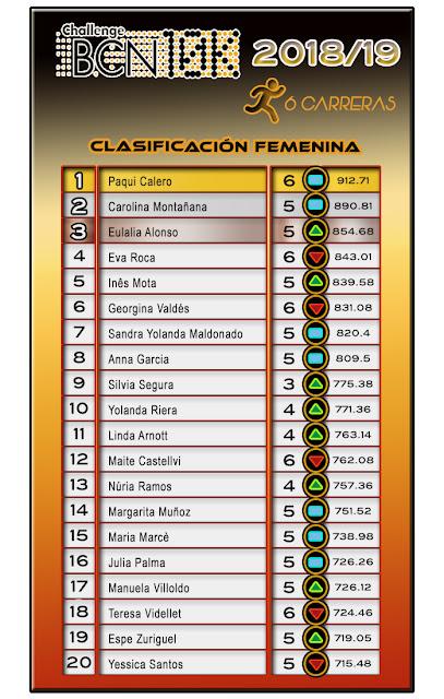 Clasificación Femenina ChallengeBCN10K 2018/19 - 6 carreras