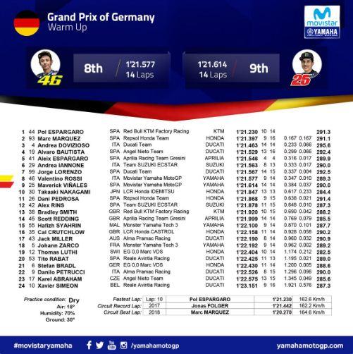 Hasil Pemanasan MotoGP Jerman 2018