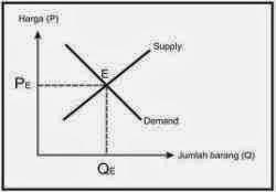 Proses terbentuknya harga keseimbangan