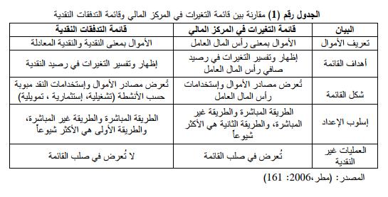 مقارنة بين قائمة التغيرات في المركز المالي وقائمة التدفقات النقدية