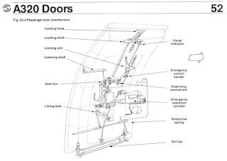 A320 Door Opening