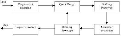 fase-prototype-sdlc
