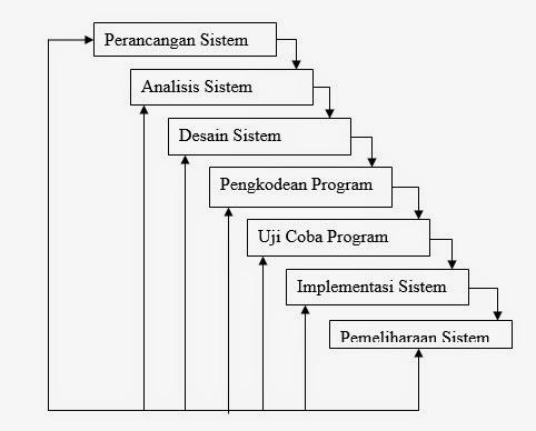 Jenis Jenis Metode Penelitian Model Waterfall