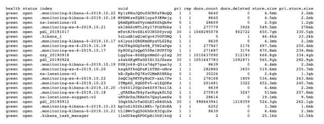 Phát hiện máy chủ Elasticsearch đang công khai 1,2 tỷ dữ liệu người dùng - CyberSec365.org