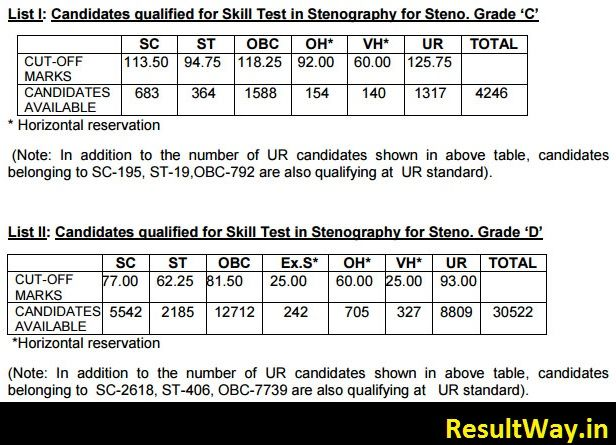 SSC Stenographer Cut off Marks for Grade C, Grade D Posts
