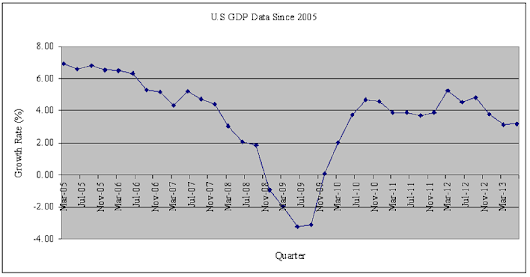 U.S GDP Historical Data & Quarterly Growth Rate