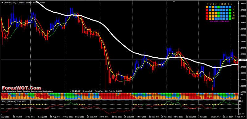 Nihilist-rsi-trading