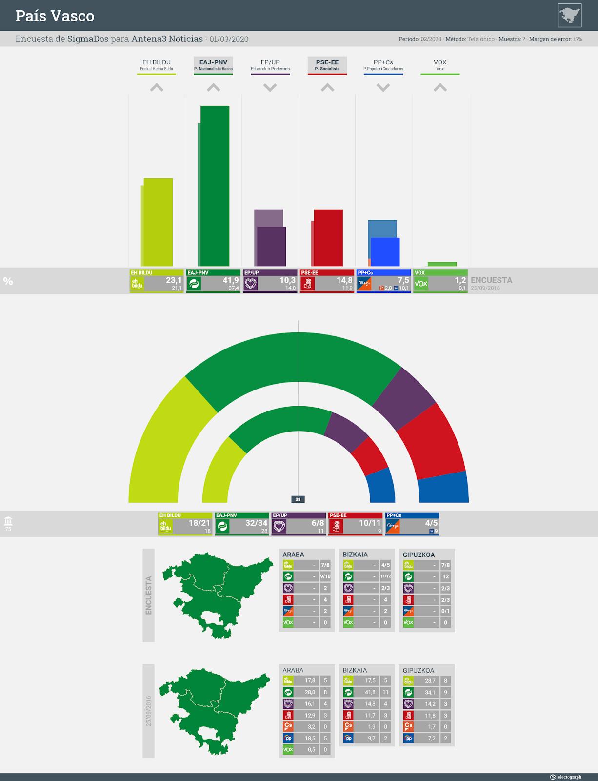 Gráfico de la encuesta para elecciones autonómicas en el País Vasco realizada por SigmaDos para Antena3 Noticias, 1 de marzo de 2020