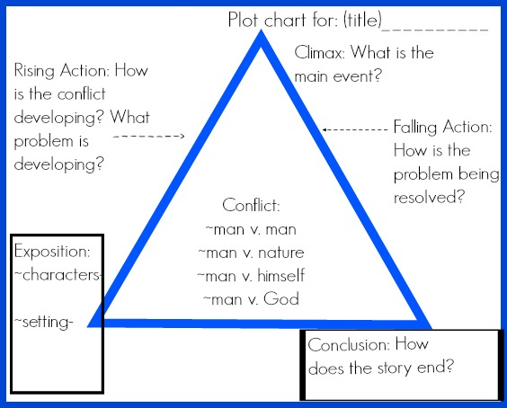 Plot chart with story elements