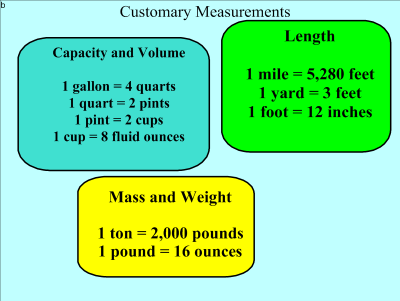 Milot's Messages: Converting Customary Units of Measurement