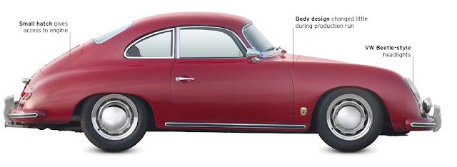 Classic Cars, Porsche 356A 1955
