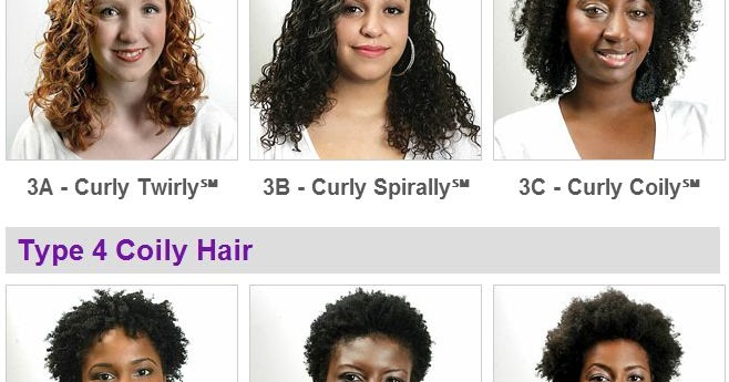 What Is My Natural Hair Type Curl Pattern ROCKIN' IT NAPPTURAL Best Curl Pattern Chart