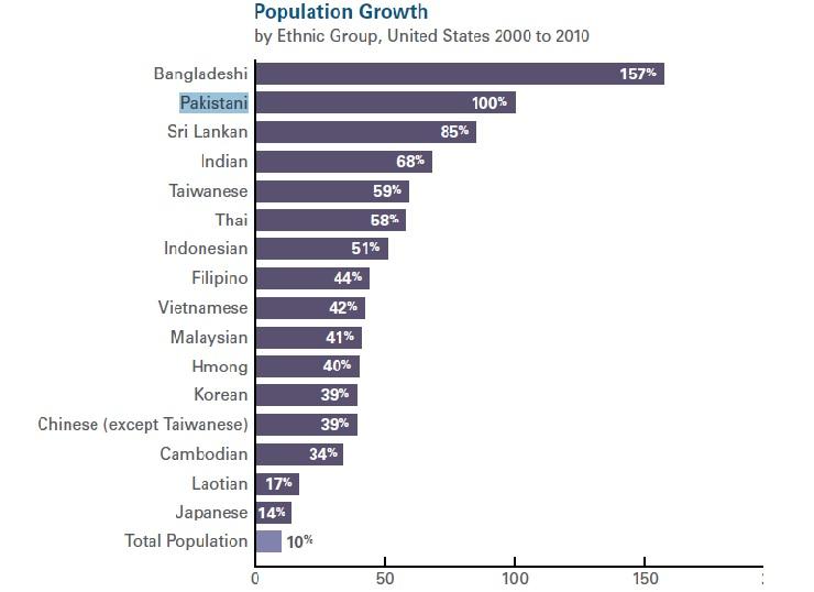 Haq's Musings: Pakistani-American Population Growth Second Fastest