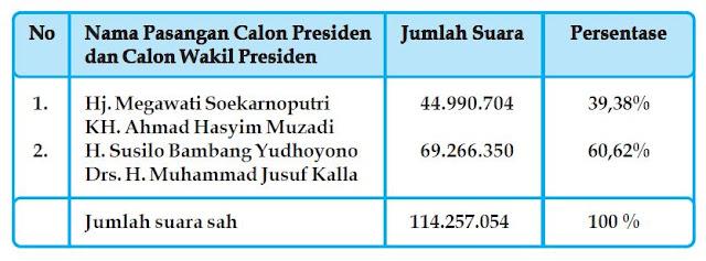 Partai Pemenang Pemilu 2004