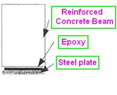 Concrete Beam Reinforced with Steel Plate