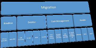 PPI, Schweiz, Zahlungsverkehr, EBICS, ISO20022, pain.001, Lohn, DTA, Kreditor, Debitor, Cash Management
