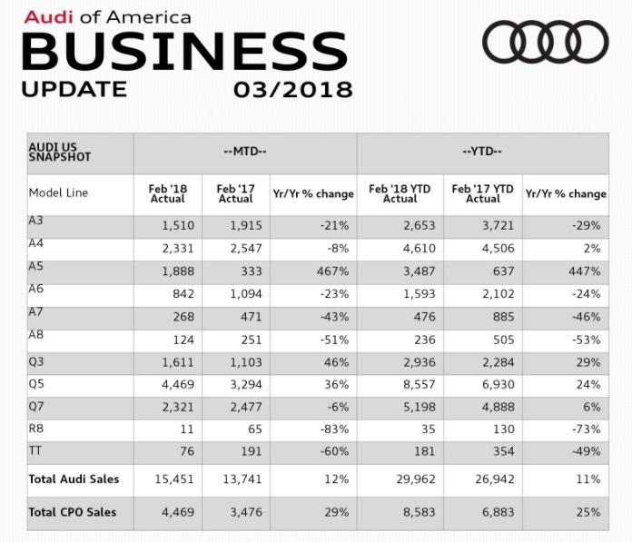 Audi February 2018 sales report