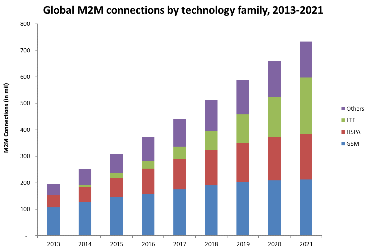global m2m services market This report studies the global m2m services market, analyzes and researches the m2m services development status and forecast in united states, eu, japan, china, india.
