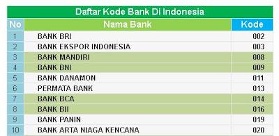 Cara Transfer Uang Via Atm dan Daftar 135 Kode Bank BRI, BNI, BCA, Mandiri, MEGA, Bank Lain di Indonesia