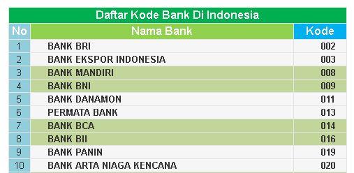 Cara Transfer Uang Via Atm Dan Daftar 135 Kode Bank Bri Bni Bca Mandiri Mega Bank Lain Di Indonesia