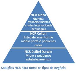 NCR lança solução de PDV exclusiva para PME