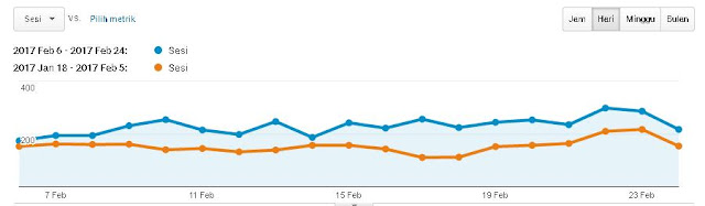 traffic blog naik dalam 1 minggu