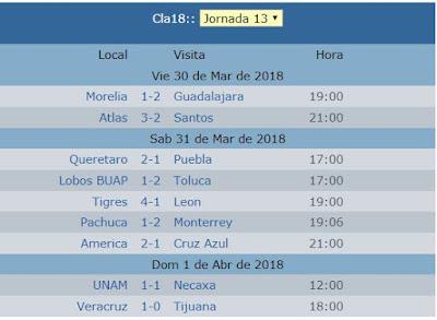 Resultados de la jornada 13 del futbol mexicano