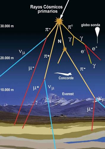 Resultado de imagen de Las trazas de los rayos cósmicos