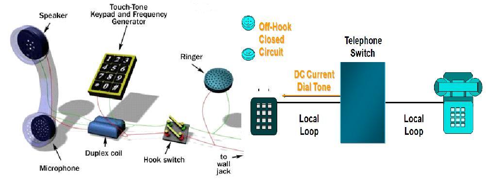 Fauzan Fiqriansyah Blog: Komunikasi Jaringan Telepon