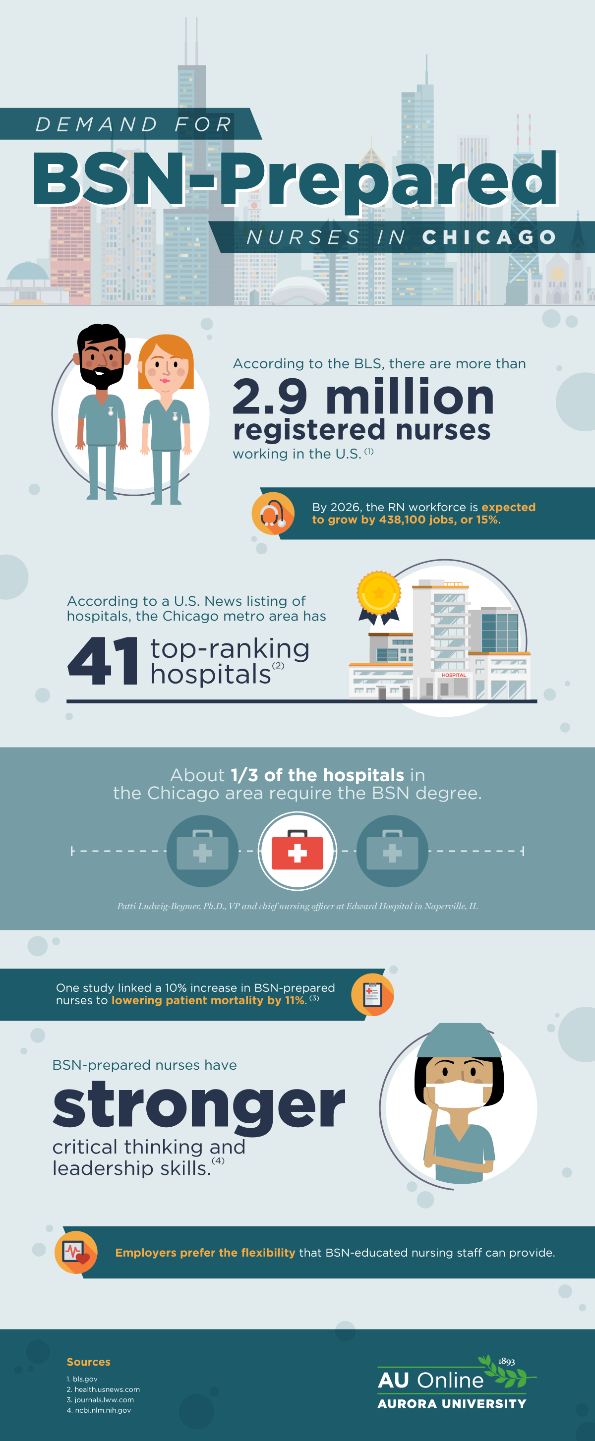 Demand for BSN-prepared Nurses in Chicago
