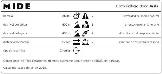 Datos MIDE ruta Aralla Cerro Pedroso