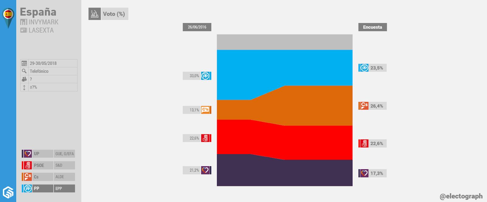 Gráfico de la encuesta para elecciones generales en España realizada por Invymark para LaSexta en mayo de 2018