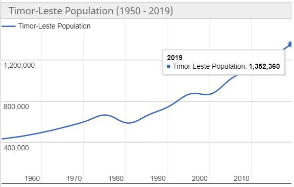 Jumlah Penduduk Timor Leste