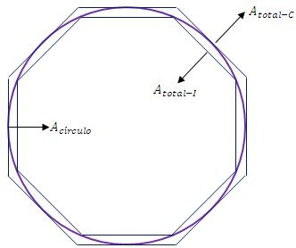 Gráfica de una circunferencia y un polígno inscrito y circunscrito con n lados