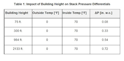 stack effect,stair pressurization ,الدخان