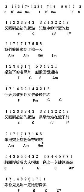 流行曲簡譜: 胡夏 - 那些年