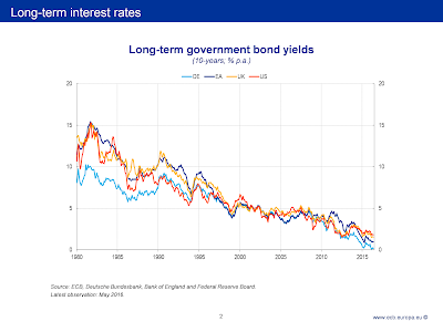 wat is negatieve rente